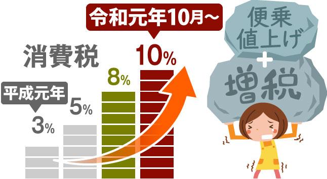 令和元年10月より増税+便乗値上げ