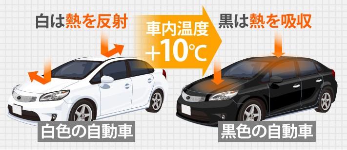 黒い車は白い車より室内温度は10°高くなる