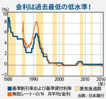 金利は過去最低の低水準