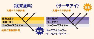 日本ペイントサーモアイシリコン