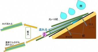 屋根塗装による水の溜まり方