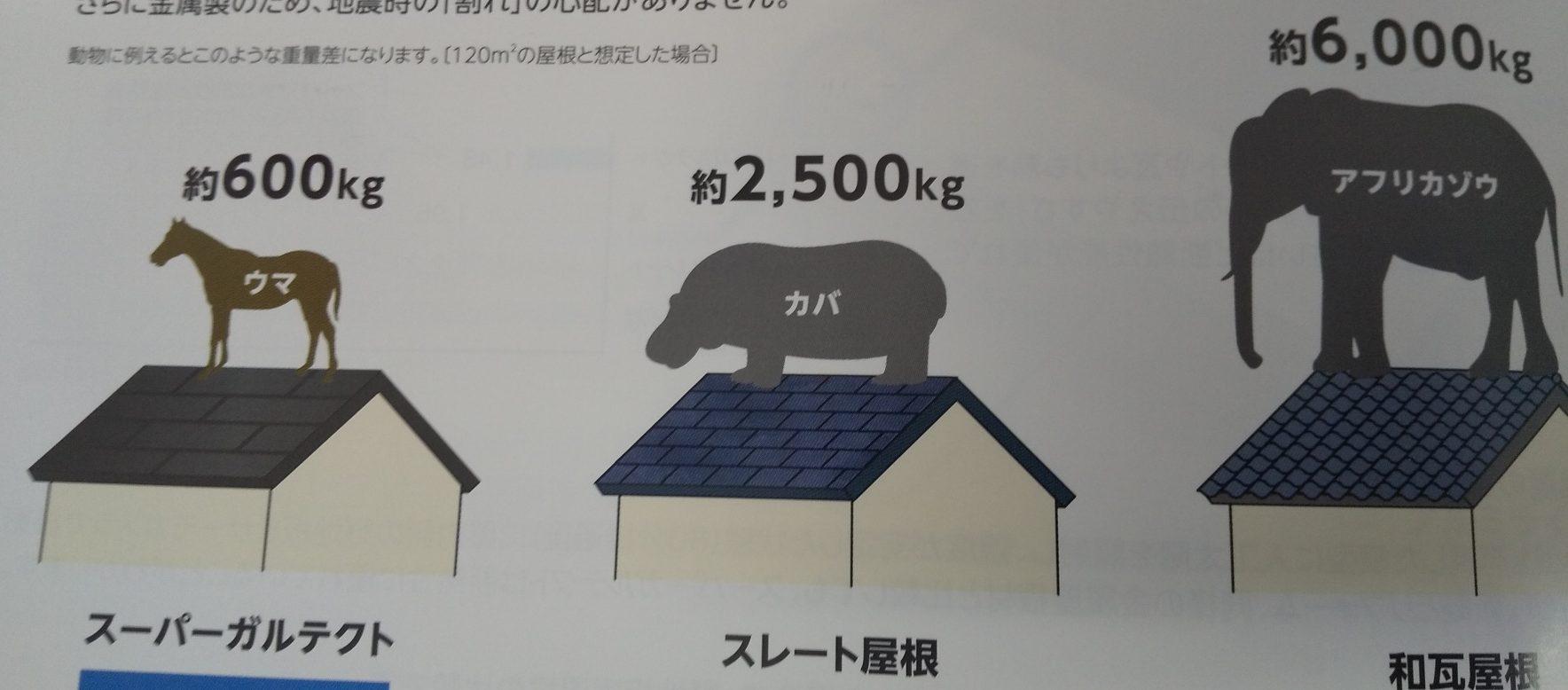 西宮市尼崎市カバー工法に使用する屋根材軽い