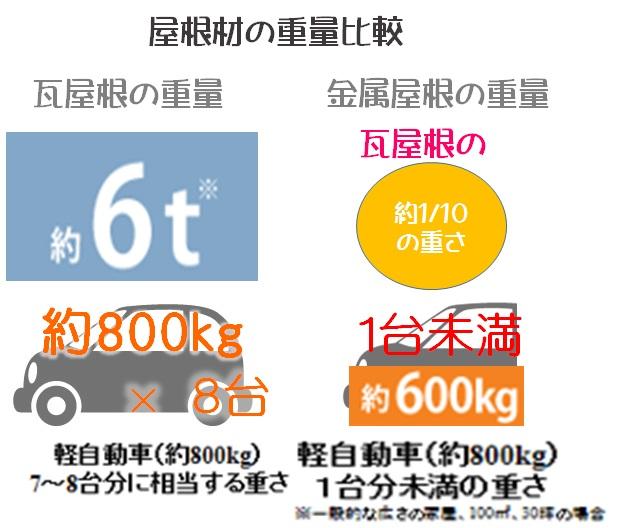 屋根の重量比較