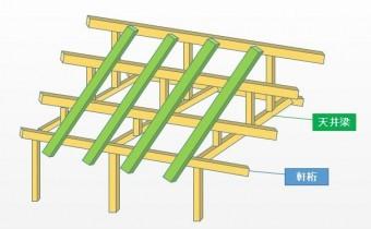軒桁 天井梁