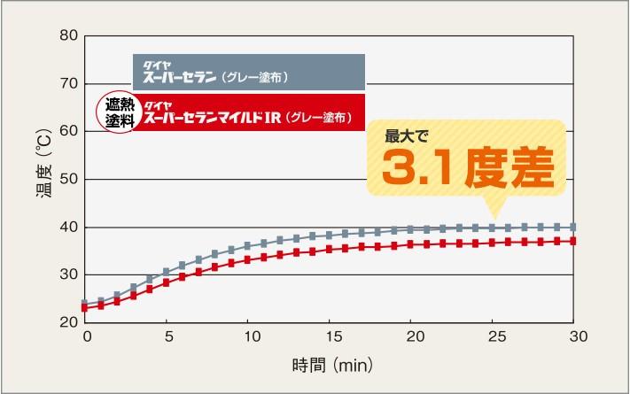 断熱塗料ダイヤスーパーセランマイルドIRの効果(箱内)