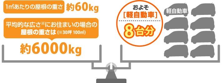 瓦屋根は軽自動車八台分の重量